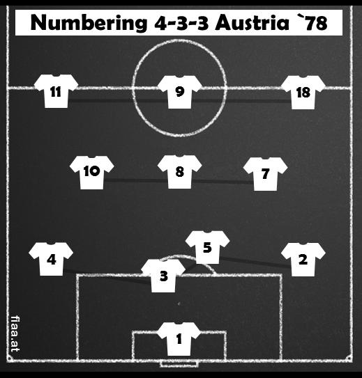 4_3_3 Austria 78