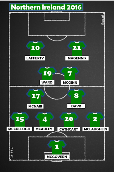 Northern Ireland teamsheet